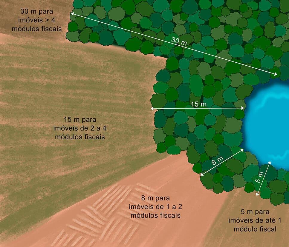 Definição da área de preservação